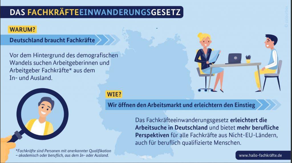 Einwanderung in den deutschen Arbeitsmarkt neu geregelt